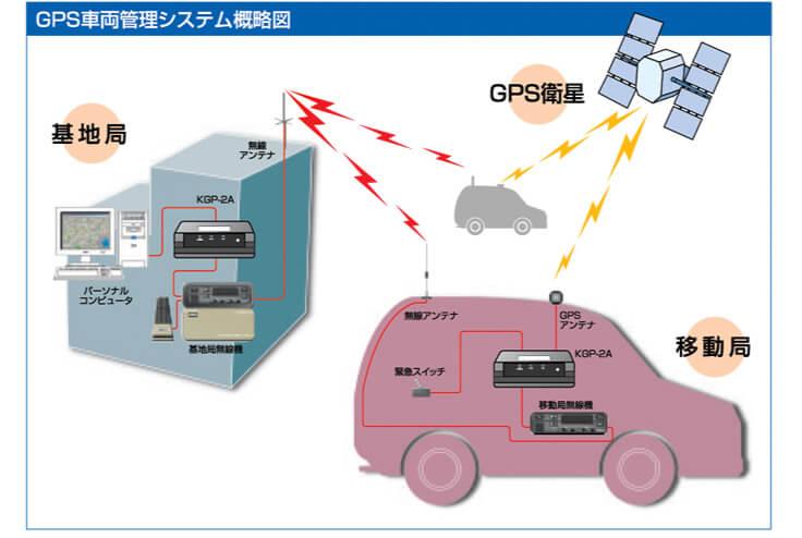 GPS 車両管理システム簡略図